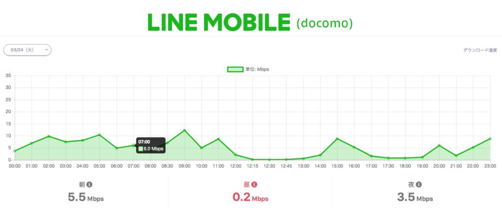 LINEモバイル通信